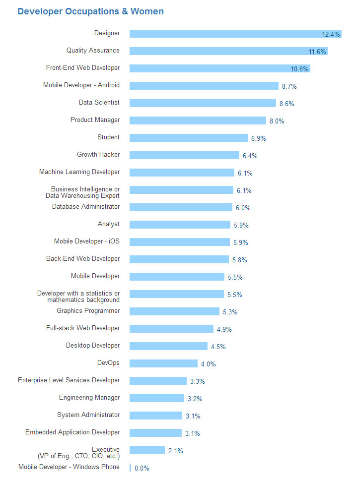 developer-survey-2016-09